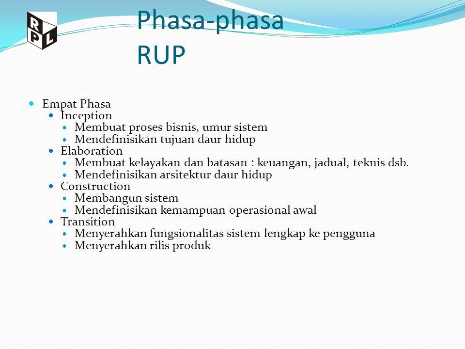 Phasa-phasa RUP Empat Phasa Inception