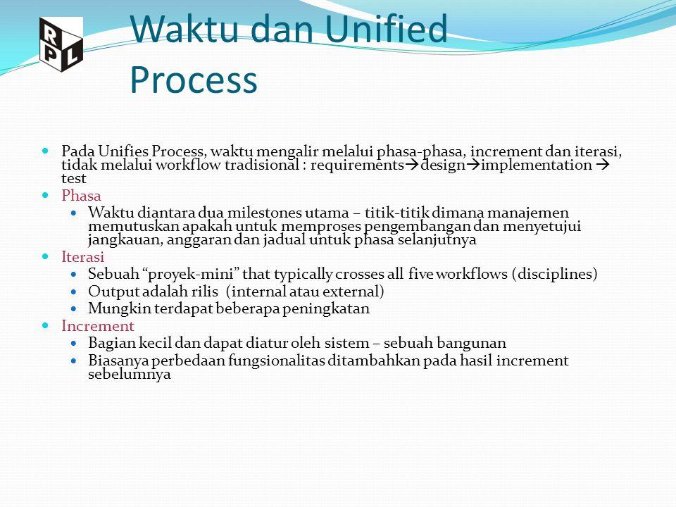 Waktu dan Unified Process