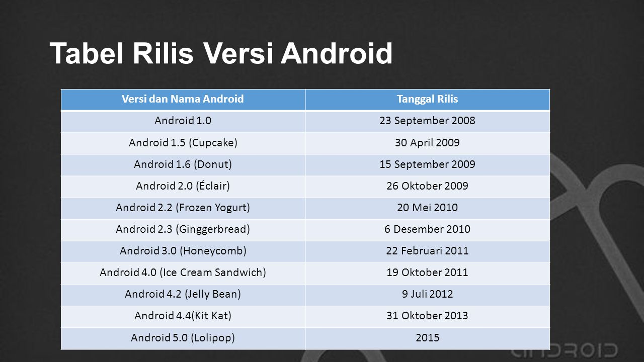 Tabel Rilis Versi Android
