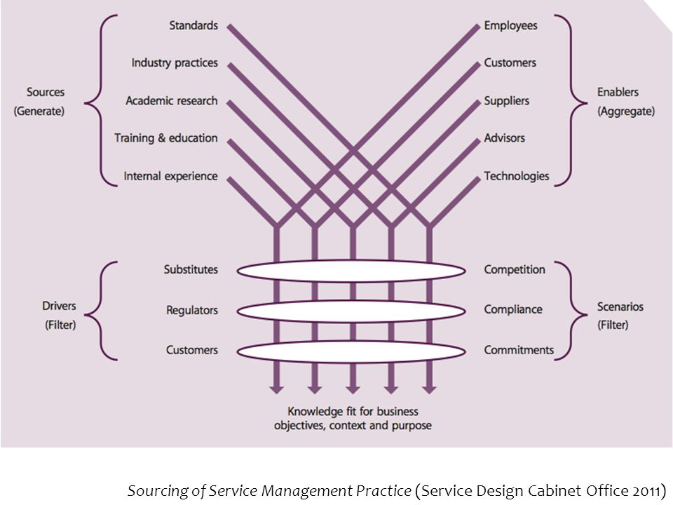 Sourcing of Service Management Practice (Service Design Cabinet Office 2011)