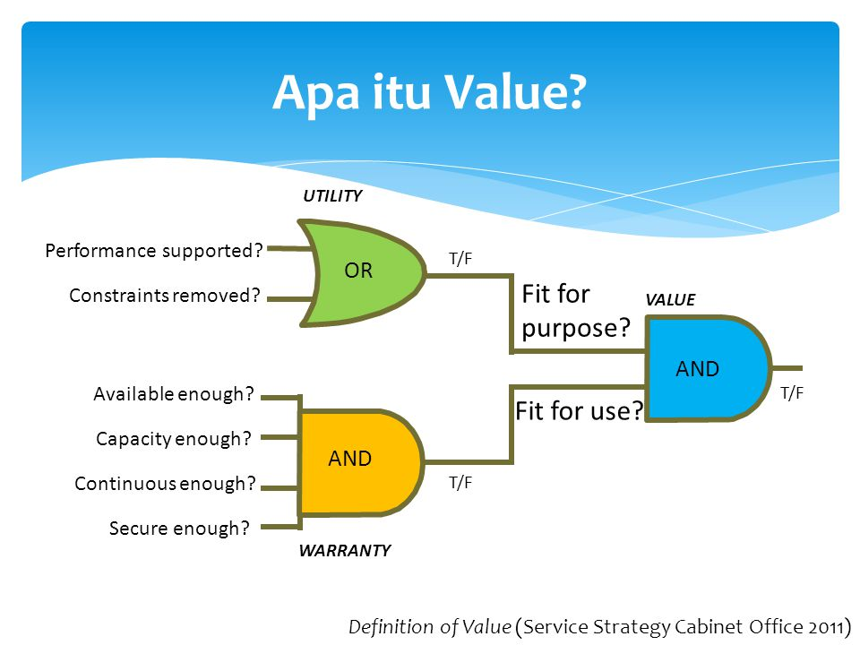 Apa itu Value Fit for purpose Fit for use OR AND