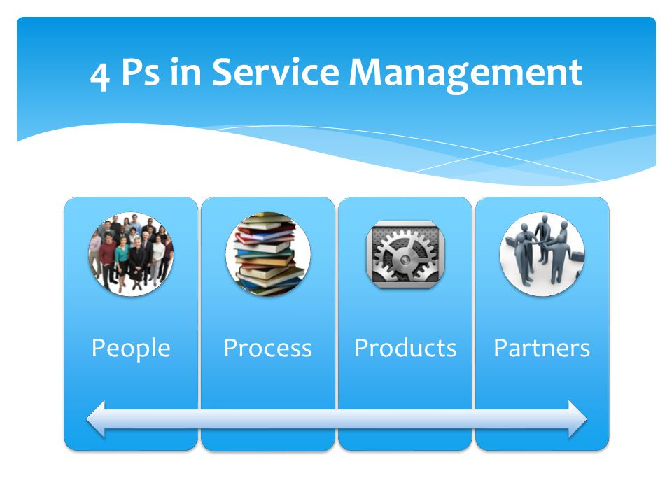 4 Ps in Service Management