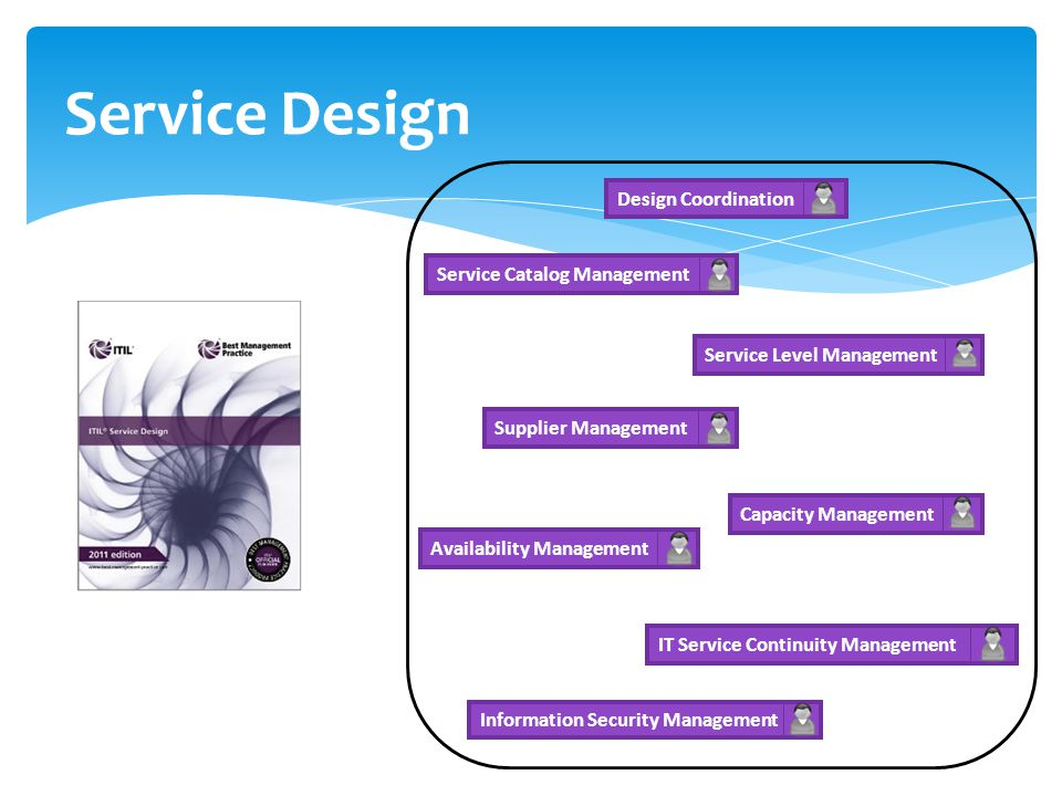Service Design Design Coordination Service Catalog Management