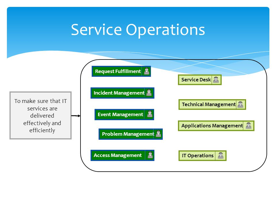 Service Operations Request Fulfillment. Service Desk. Incident Management. To make sure that IT services are delivered effectively and efficiently.