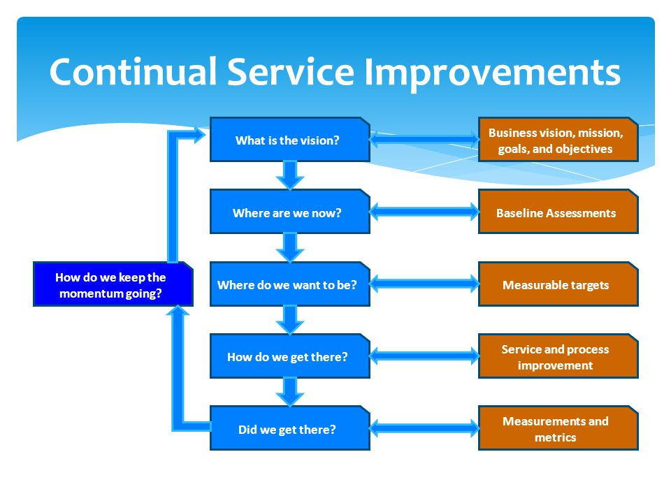 Continual Service Improvements