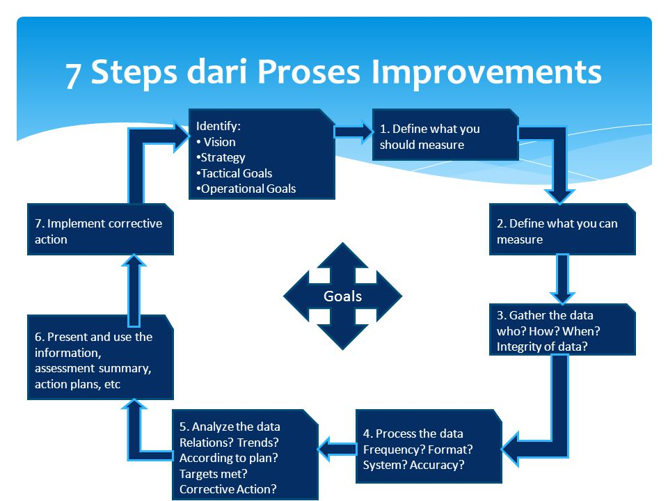 7 Steps dari Proses Improvements
