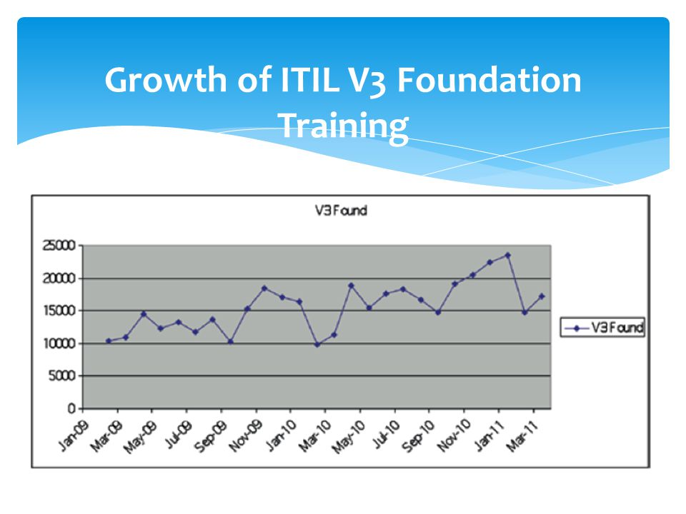 Growth of ITIL V3 Foundation Training