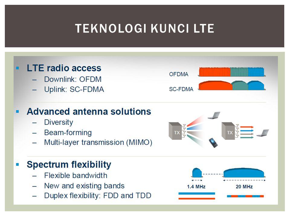 Teknologi Kunci LTE