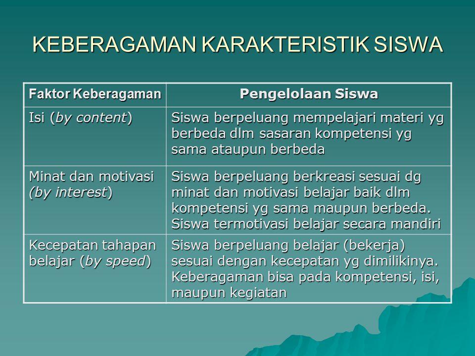 KEBERAGAMAN KARAKTERISTIK SISWA