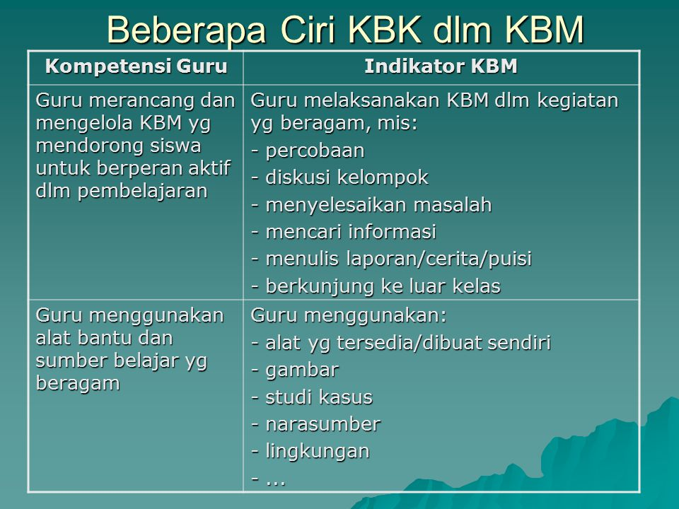 Beberapa Ciri KBK dlm KBM