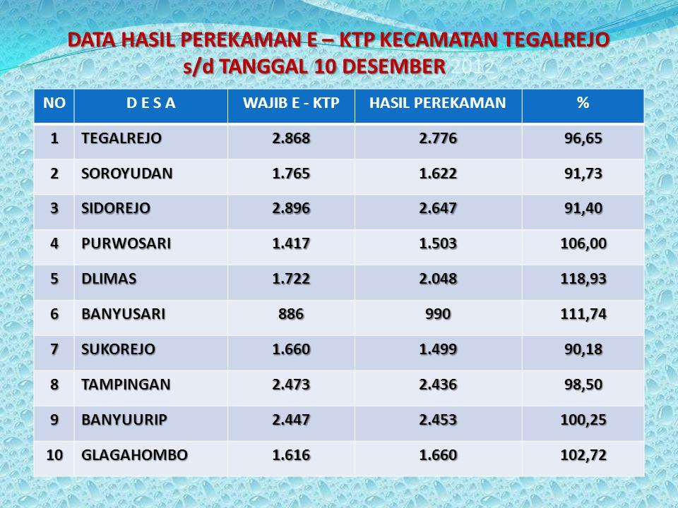 DATA HASIL PEREKAMAN E – KTP KECAMATAN TEGALREJO s/d TANGGAL 10 DESEMBER 2012