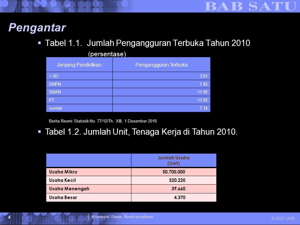 Pengantar Tabel 1.1. Jumlah Pengangguran Terbuka Tahun 2010