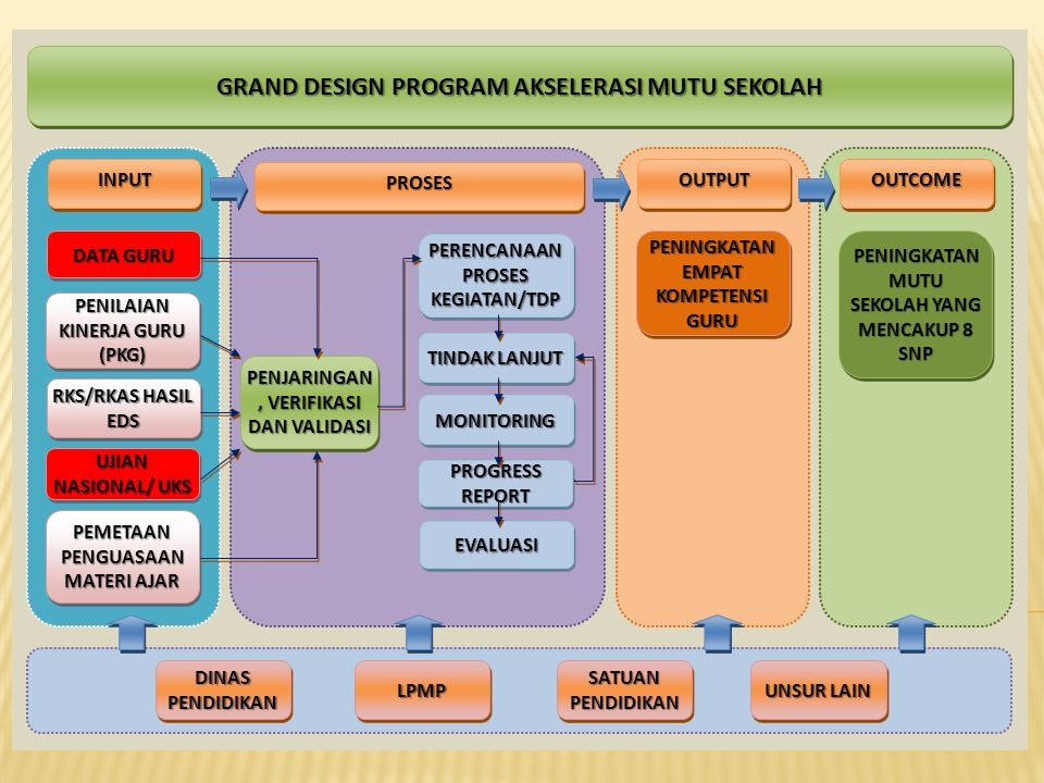 GRAND DESIGN PROGRAM AKSELERASI MUTU SEKOLAH