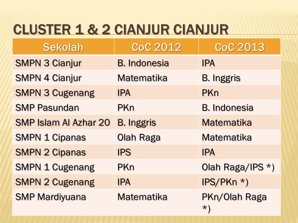Cluster 1 & 2 Cianjur Cianjur