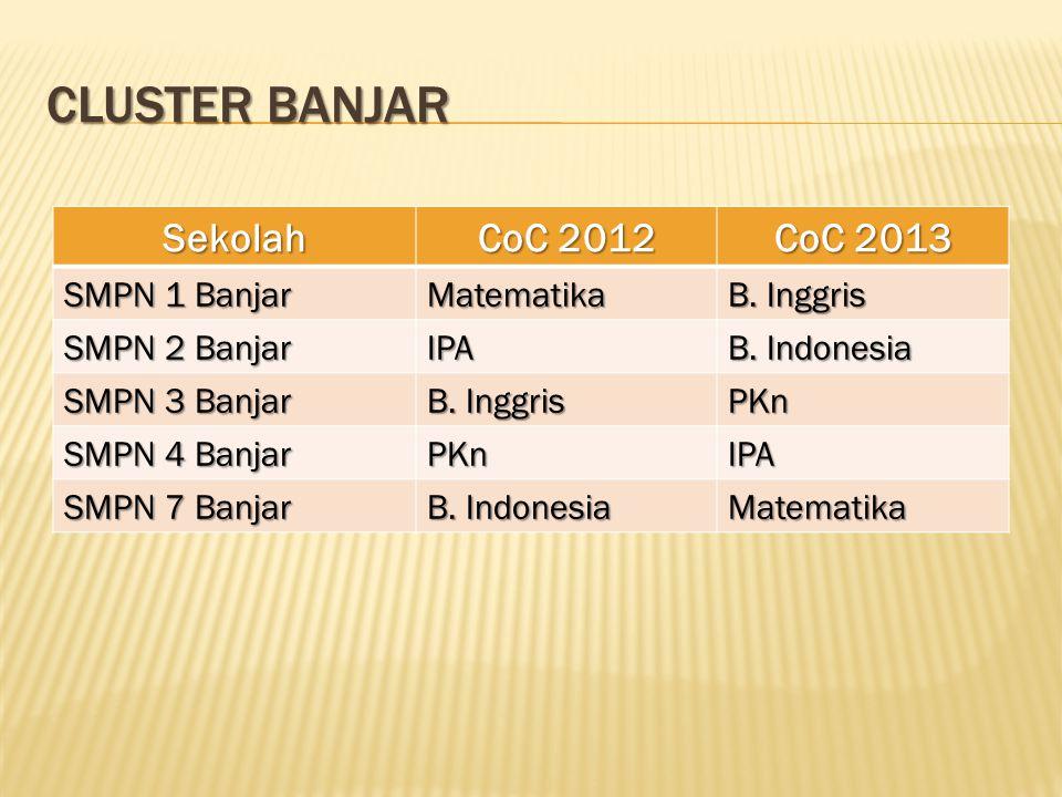 Cluster Banjar Sekolah CoC 2012 CoC 2013 SMPN 1 Banjar Matematika