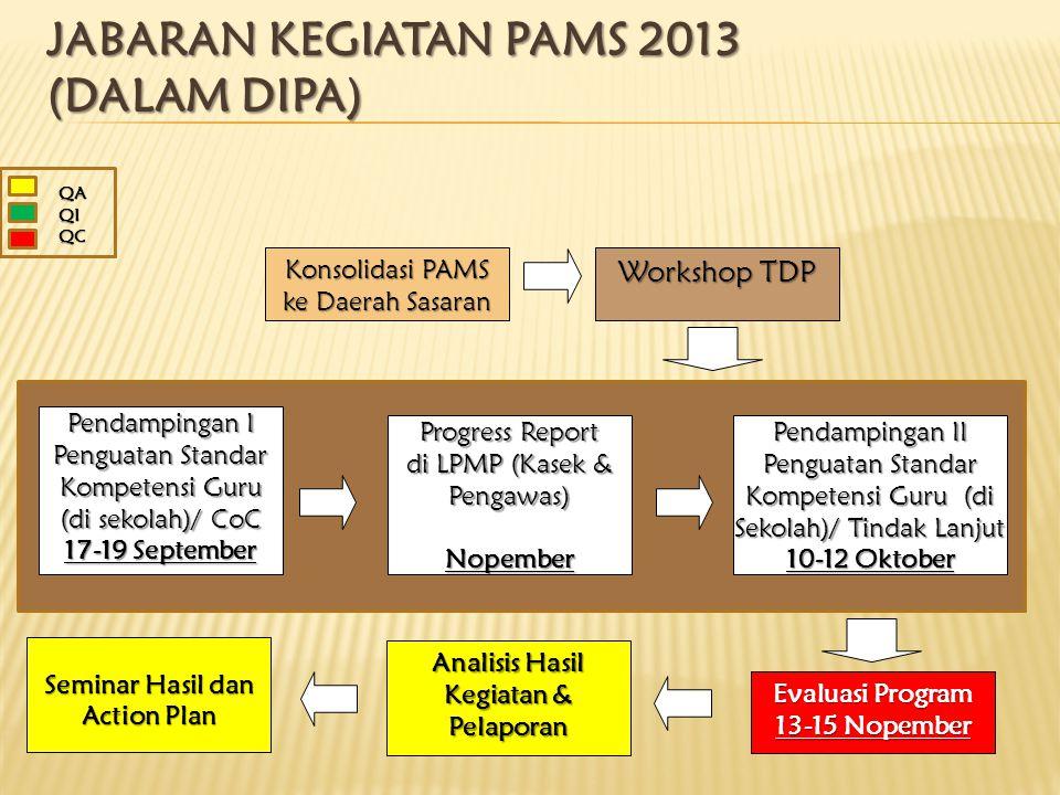 JABARAN KEGIATAN PAMS 2013 (dalam DIPA)