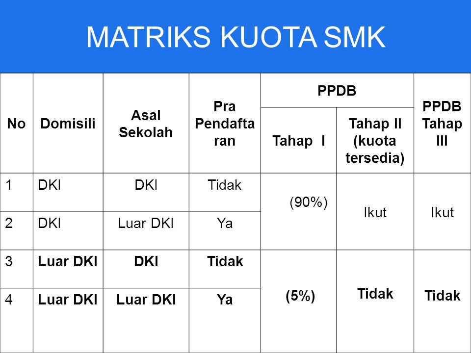 MATRIKS KUOTA SMK No Domisili Asal Sekolah Pra Pendaftaran PPDB