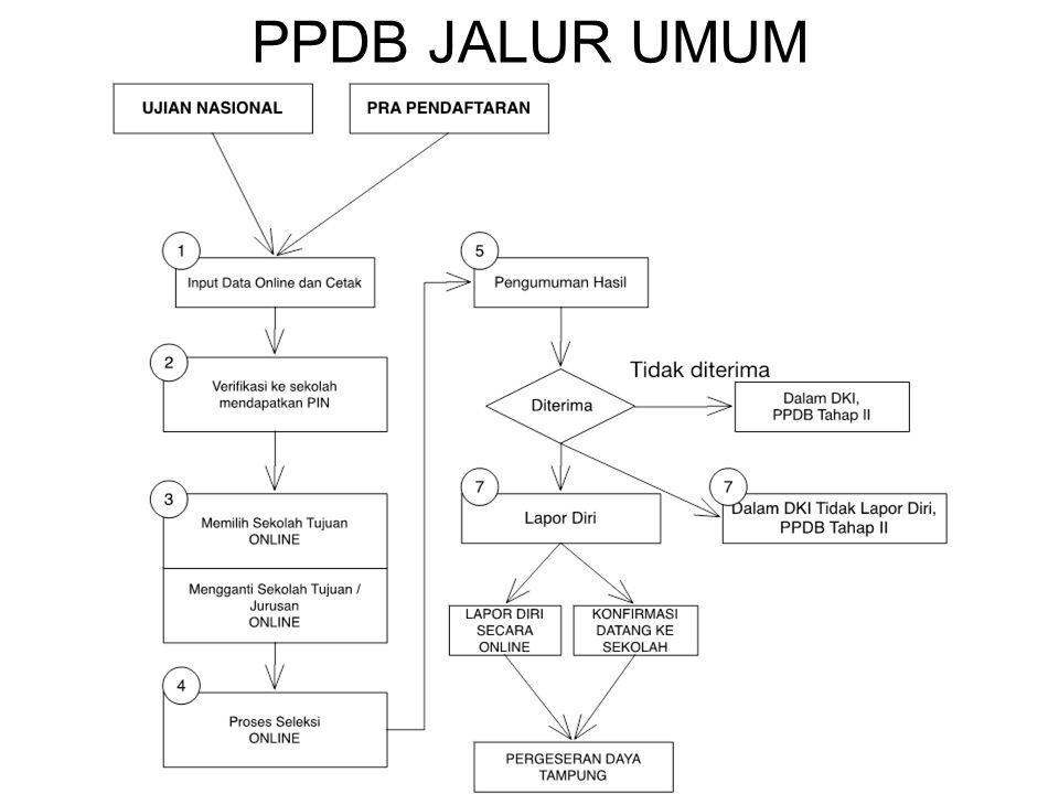 PPDB JALUR UMUM
