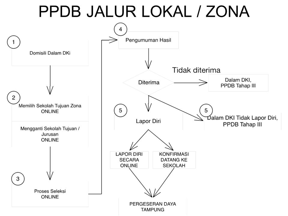 PPDB JALUR LOKAL / ZONA