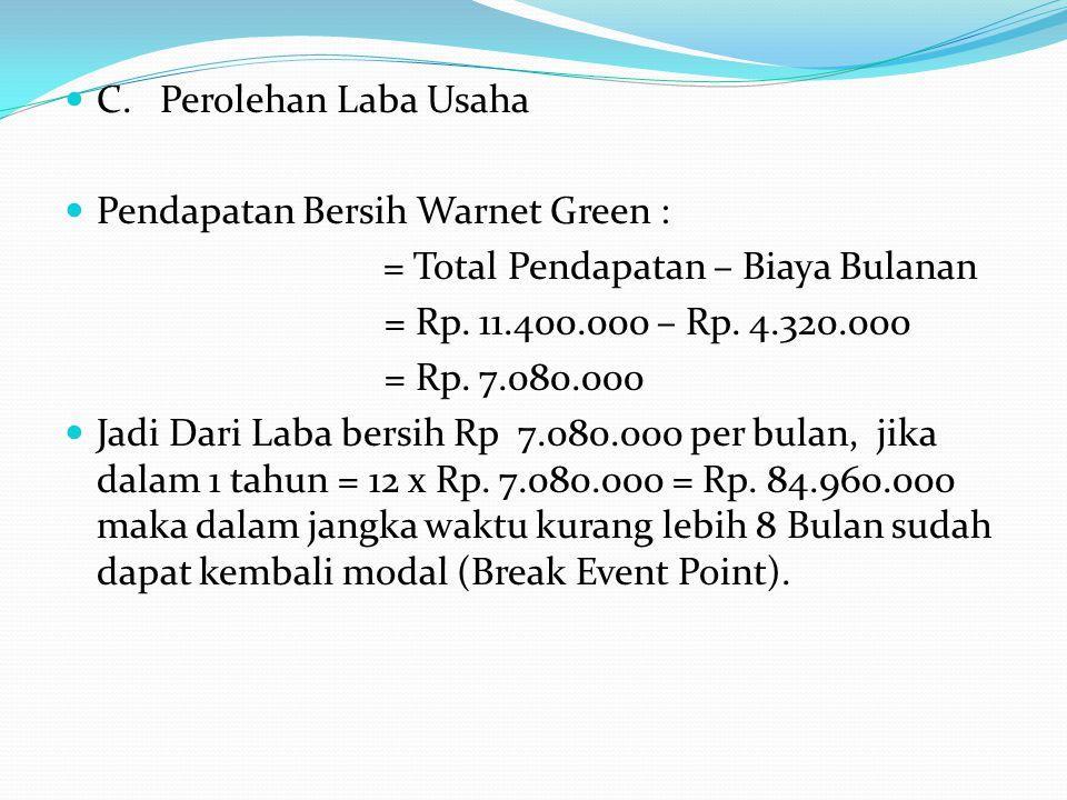 C. Perolehan Laba Usaha Pendapatan Bersih Warnet Green : = Total Pendapatan – Biaya Bulanan. = Rp. 11.400.000 – Rp. 4.320.000.