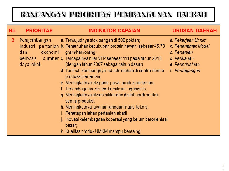 RANCANGAN PRIORITAS PEMBANGUNAN DAERAH
