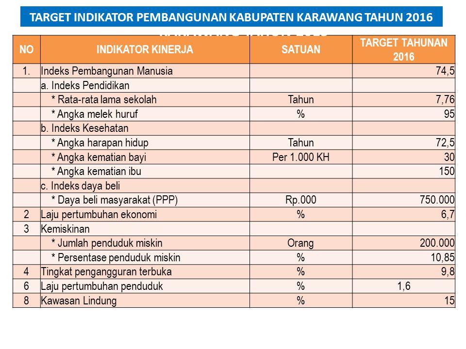 TARGET INDIKATOR PEMBANGUNAN KABUPATEN KARAWANG TAHUN 2015