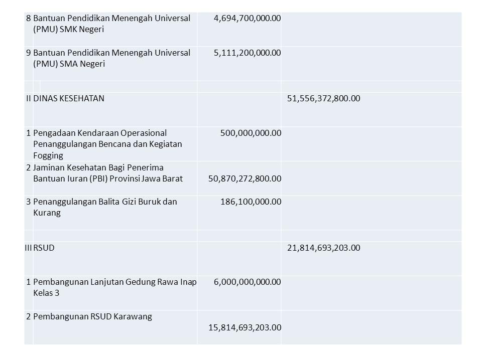8 Bantuan Pendidikan Menengah Universal (PMU) SMK Negeri. 4,694,700,000.00. 9. Bantuan Pendidikan Menengah Universal (PMU) SMA Negeri.