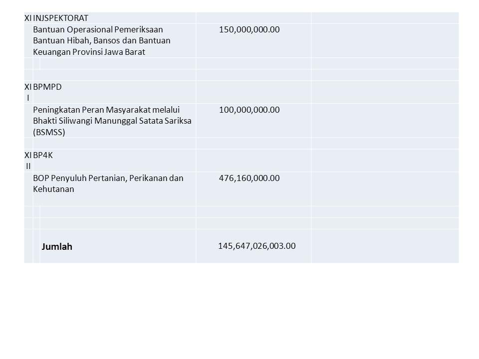 XI INJSPEKTORAT. Bantuan Operasional Pemeriksaan Bantuan Hibah, Bansos dan Bantuan Keuangan Provinsi Jawa Barat.