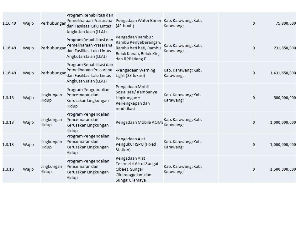 1.16.49 Wajib. Perhubungan. Program Rehabilitasi dan Pemeliharaan Prasarana dan Fasilitasi Lalu Lintas Angkutan Jalan (LLAJ)