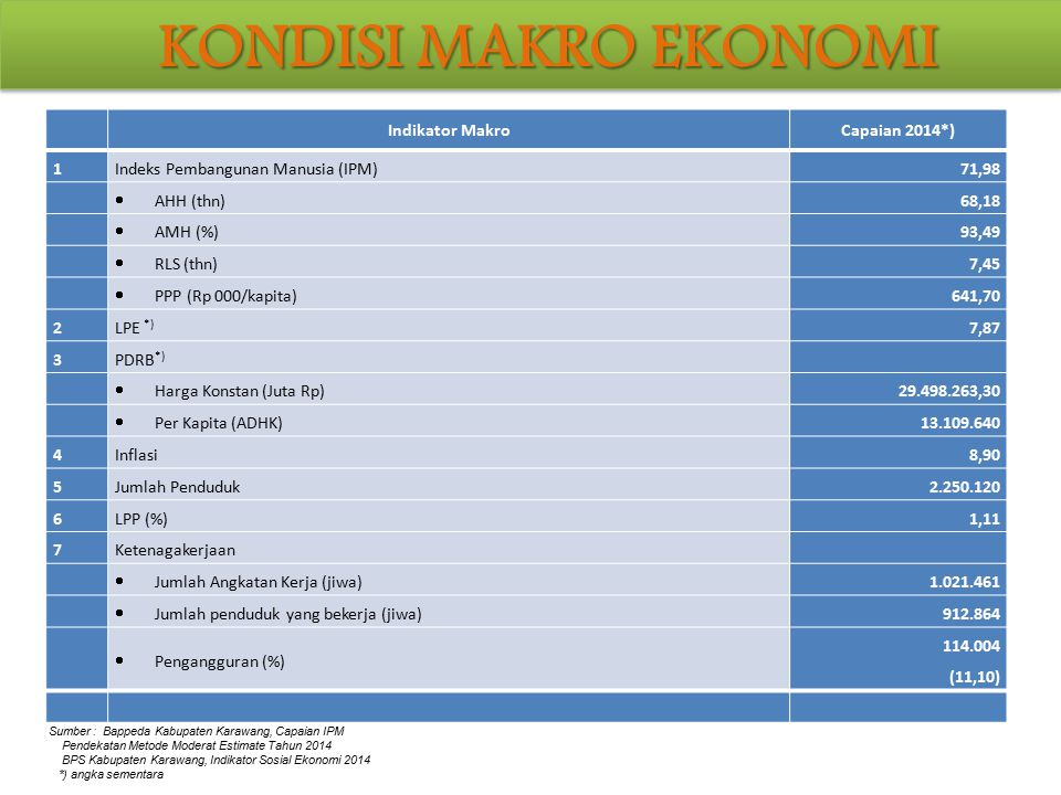 KONDISI MAKRO EKONOMI Indikator Makro Capaian 2014*) 1