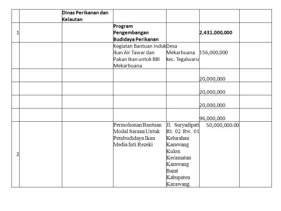 Dinas Perikanan dan Kelautan. 1. Program Pengembangan Budidaya Perikanan. 2,431,000,000.