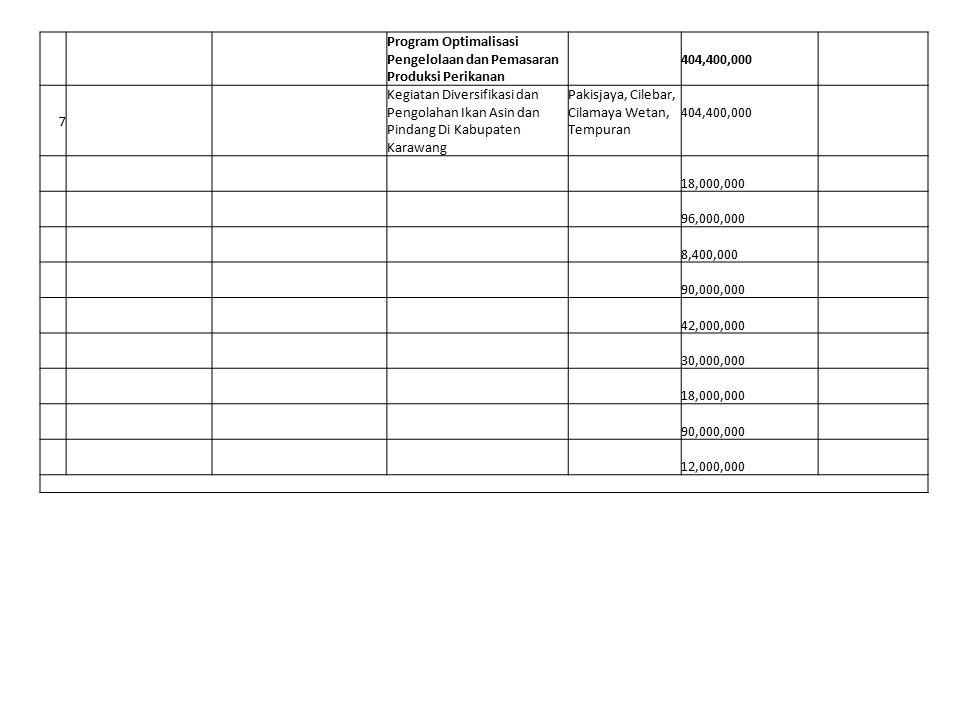 Program Optimalisasi Pengelolaan dan Pemasaran Produksi Perikanan. 404,400,000. 7.