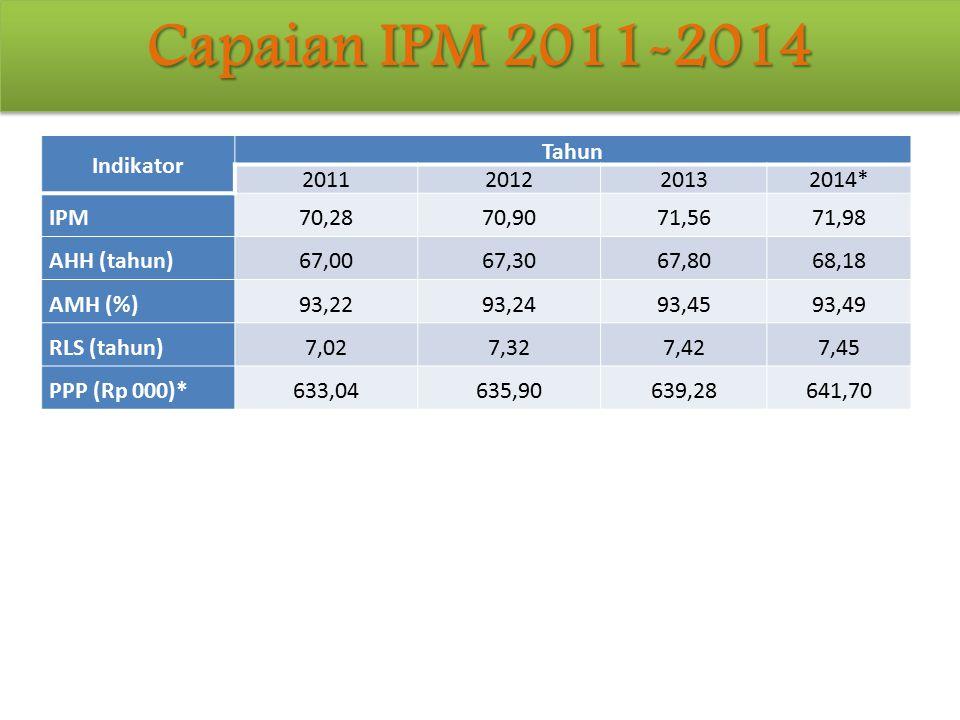 Capaian IPM 2011-2014 IPM dan Komponennya 2011-2014 Indikator Tahun