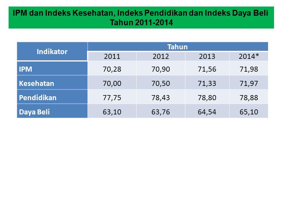IPM dan Indeks Kesehatan, Indeks Pendidikan dan Indeks Daya Beli