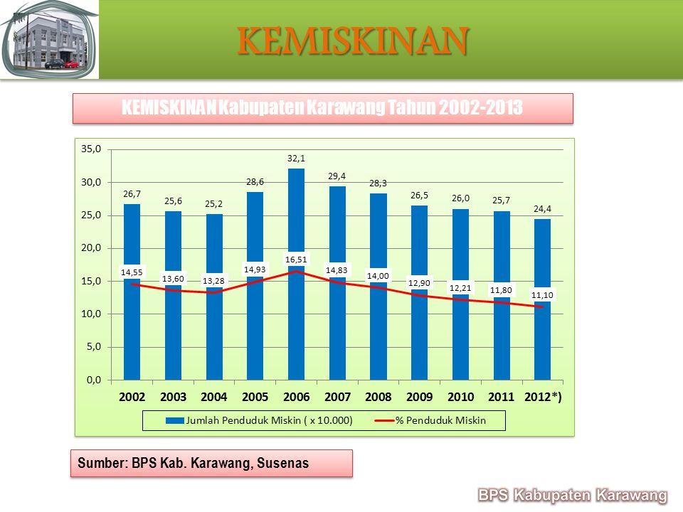KEMISKINAN Kabupaten Karawang Tahun 2002-2013