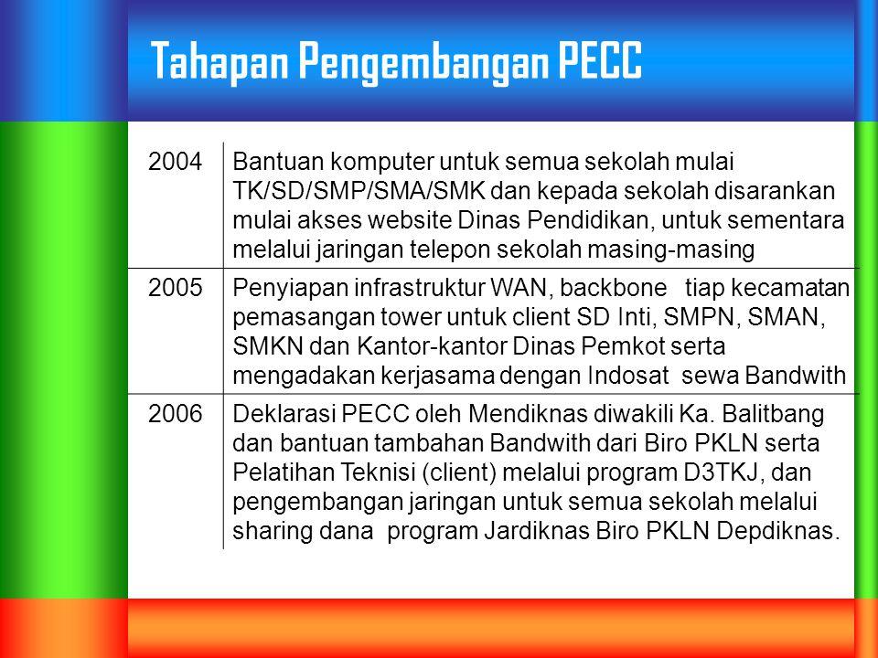 Tahapan Pengembangan PECC