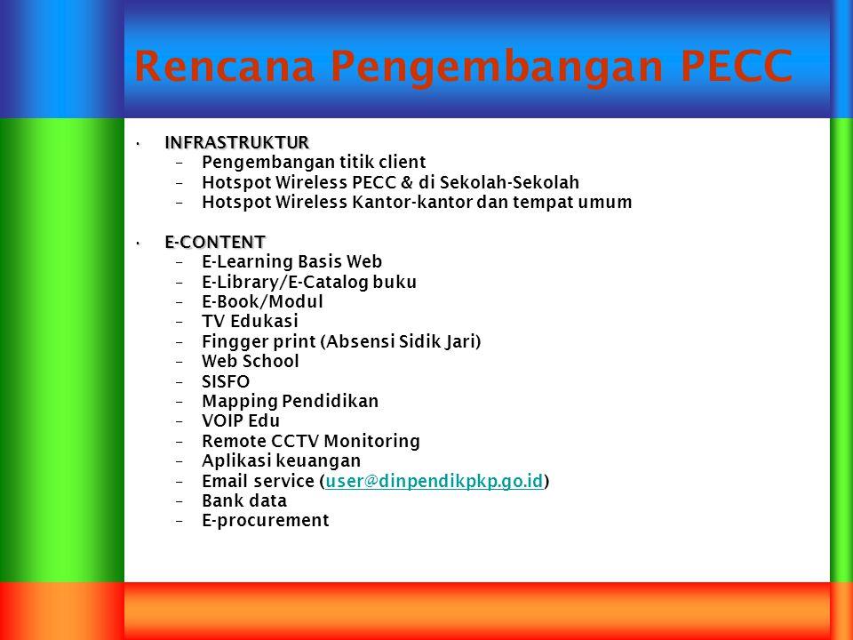 Rencana Pengembangan PECC