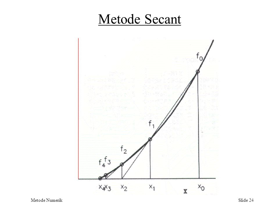 Metode Secant