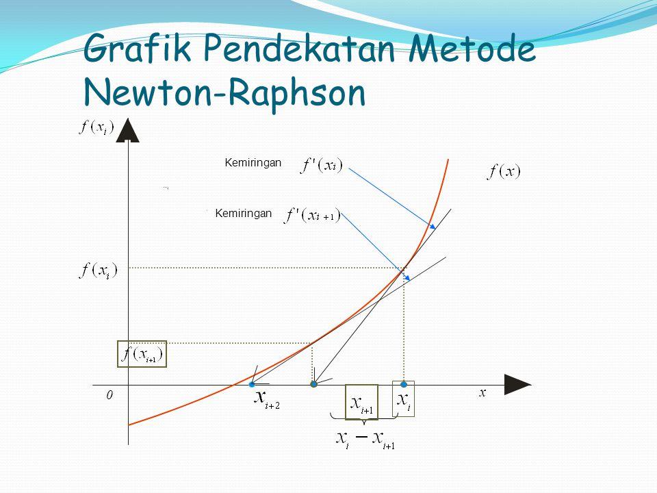 Grafik Pendekatan Metode Newton-Raphson