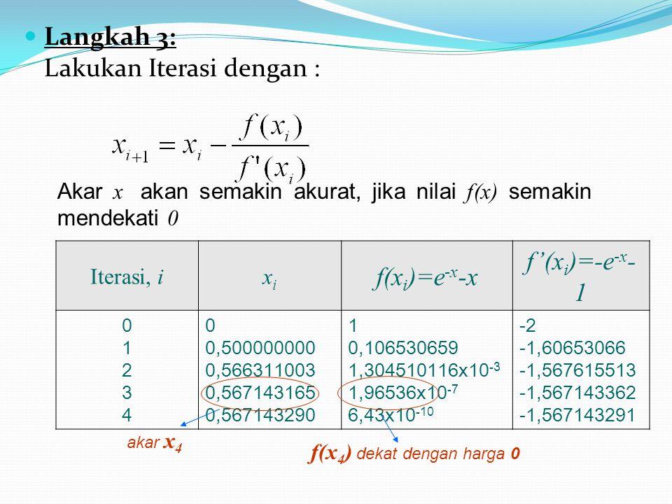 f(x4) dekat dengan harga 0