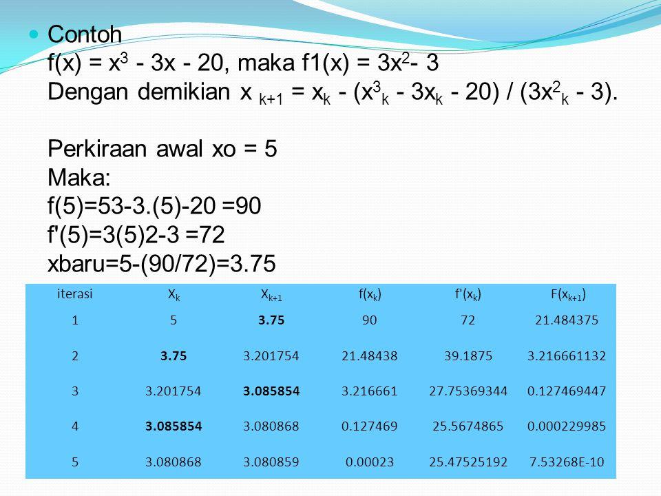 Contoh f(x) = x3 - 3x - 20, maka f1(x) = 3x2- 3 Dengan demikian x k+1 = xk - (x3k - 3xk - 20) / (3x2k - 3). Perkiraan awal xo = 5 Maka: f(5)=53-3.(5)-20 =90 f (5)=3(5)2-3 =72 xbaru=5-(90/72)=3.75