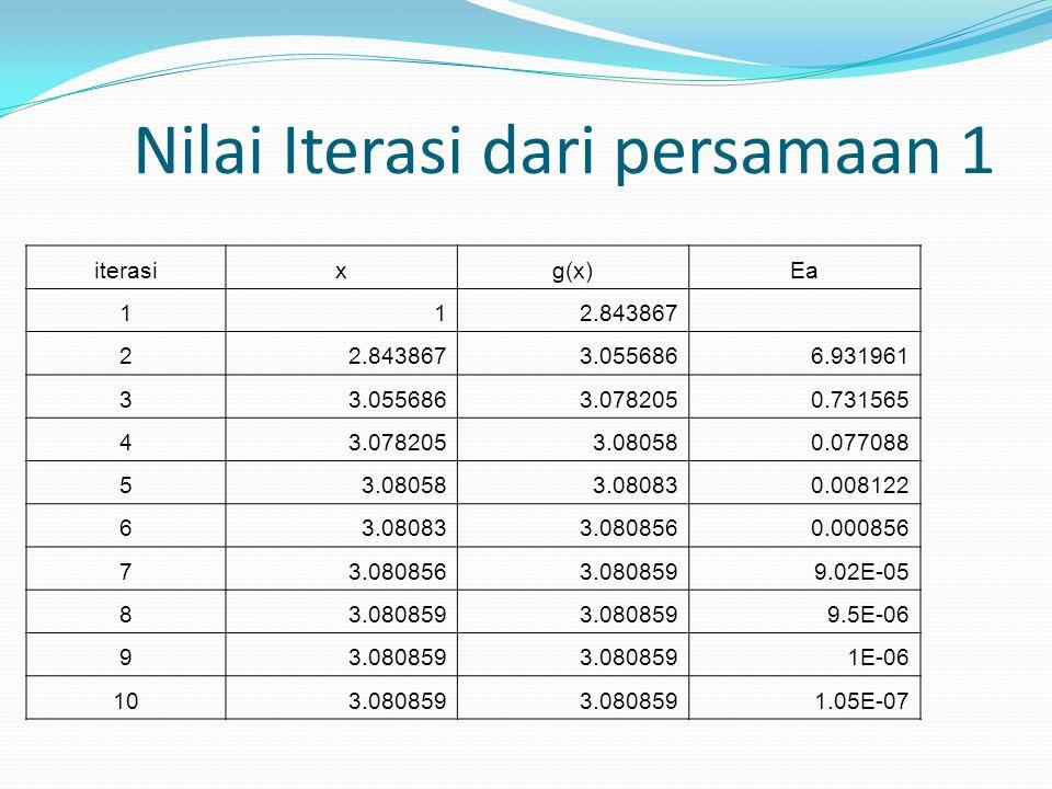 Nilai Iterasi dari persamaan 1