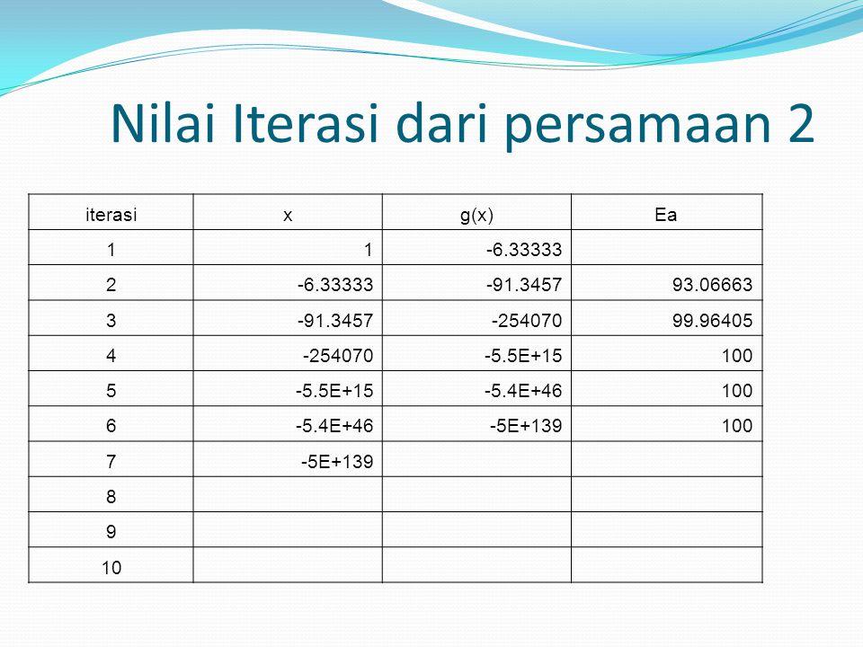 Nilai Iterasi dari persamaan 2