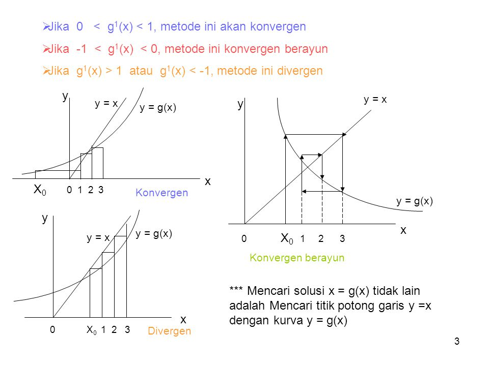 Jika 0 < g1(x) < 1, metode ini akan konvergen