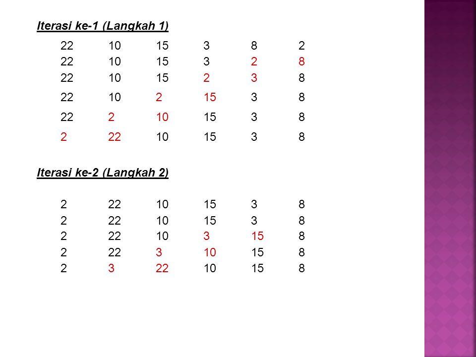 Iterasi ke-1 (Langkah 1) 22 10 15 3 8 2. 22 10 15 3 2 8. 22 10 15 2 3 8. 22 10 2 15 3 8. 22 2 10 15 3 8.