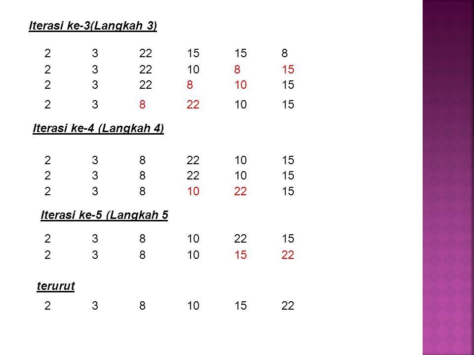 Iterasi ke-3(Langkah 3) 2 3 22 15 15 8. 2 3 22 10 8 15. 2 3 22 8 10 15. 2 3 8 22 10 15. Iterasi ke-4 (Langkah 4)