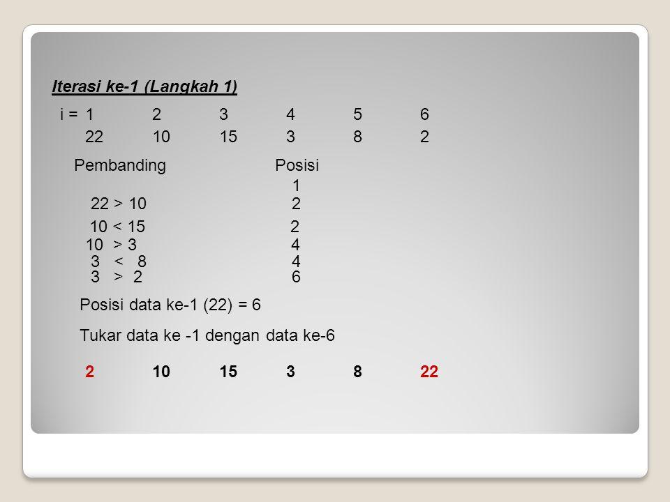 22 10 15 3 8 2 Iterasi ke-1 (Langkah 1) Pembanding Posisi. 10 > 3 4. 10 < 15 2. 1. Posisi data ke-1 (22) = 6.
