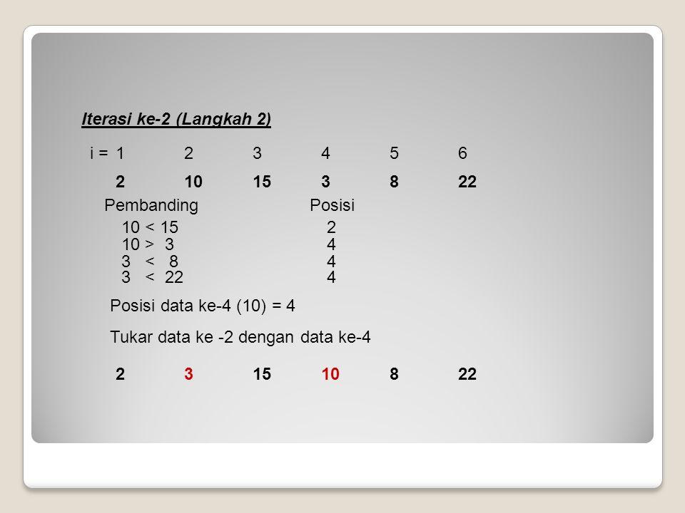 Iterasi ke-2 (Langkah 2) Pembanding Posisi. 10 > 3 4. 10 < 15 2. Posisi data ke-4 (10) = 4.
