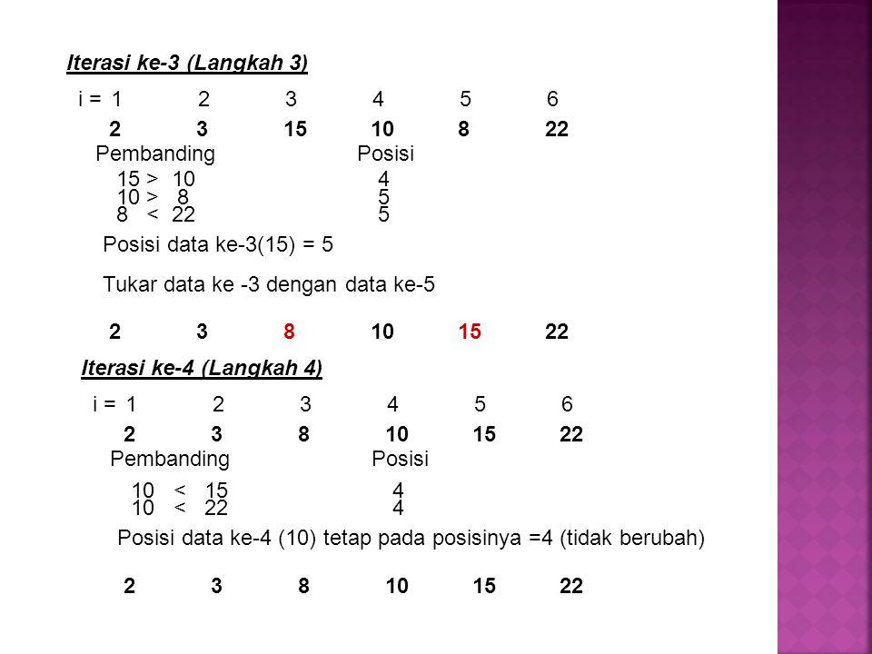 Iterasi ke-3 (Langkah 3) Pembanding Posisi. 15 > 10 4. Posisi data ke-3(15) = 5. Tukar data ke -3 dengan data ke-5.