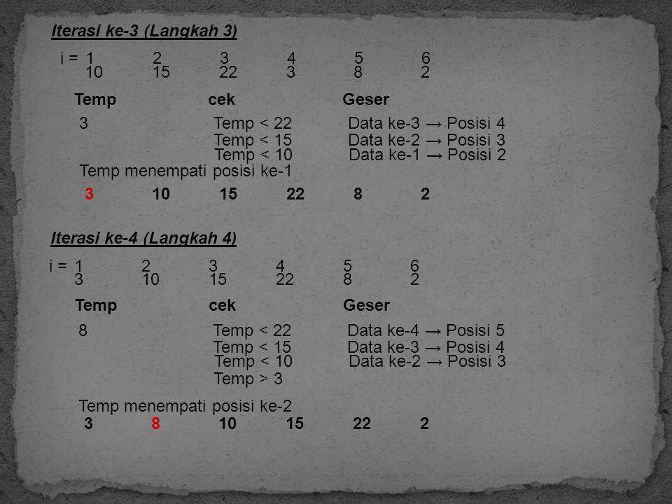Iterasi ke-3 (Langkah 3) i = 1 2 3 4 5 6. 10 15 22 3 8 2. Temp cek Geser. 3 Temp < 22 Data ke-3 → Posisi 4.